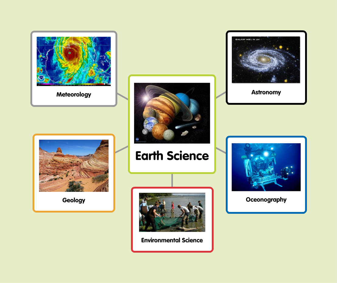 Mrs Frost S Resource Room Five Branches Of Earth Science