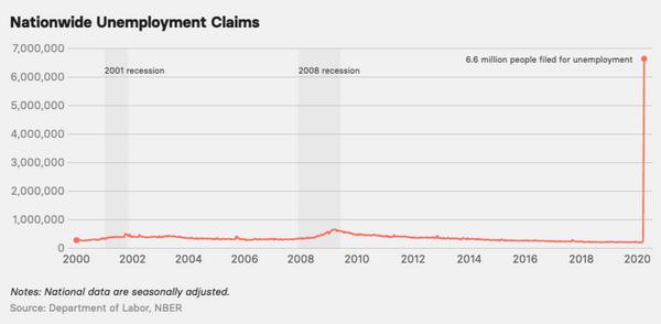 ملايين العاطلين عن العمل في غضون عشرة أسابيع Corona USA
