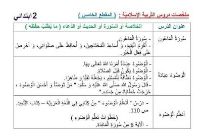 ملخصات دروس الفصل الدراسي الثاني للسنة الثانية ابتدائي الجيل الثاني 2021