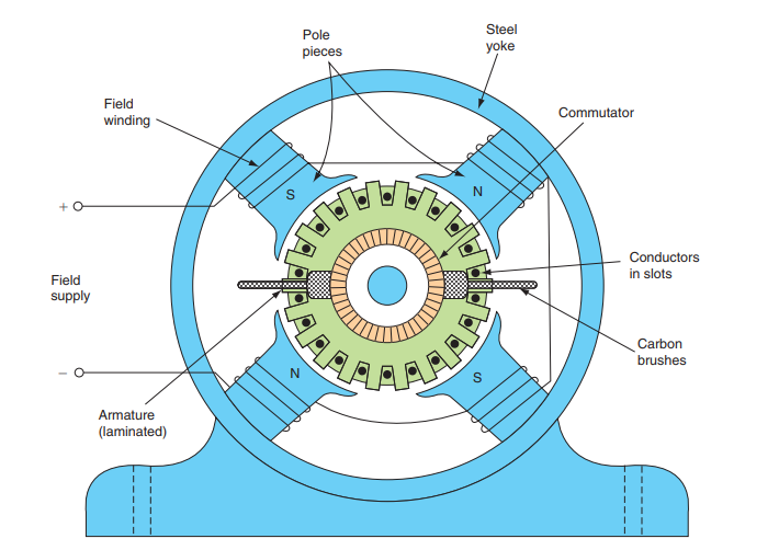 Parts of DC Motor