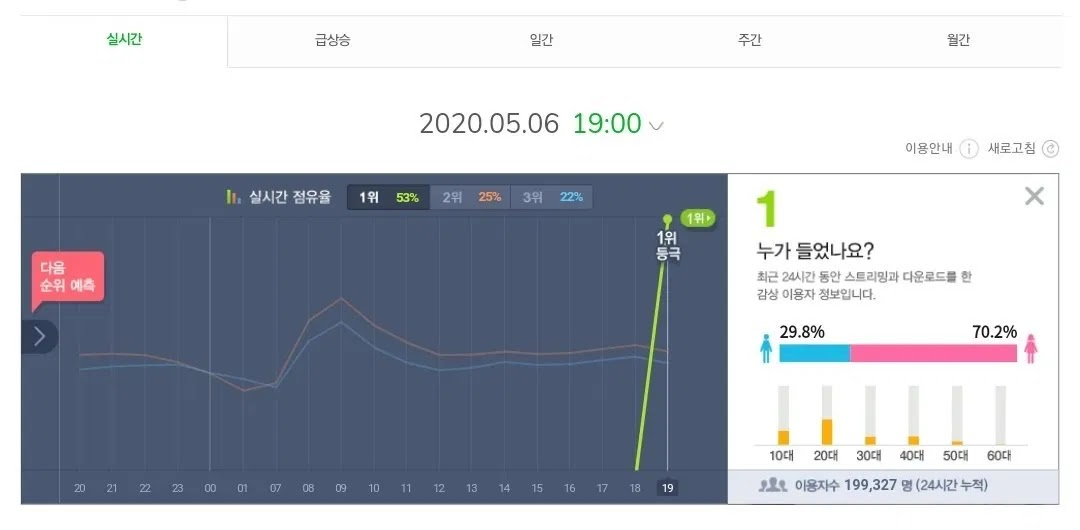 IU feat. Suga song's 'Eight' Break BTS' 'ON' Record on The Melon Chart