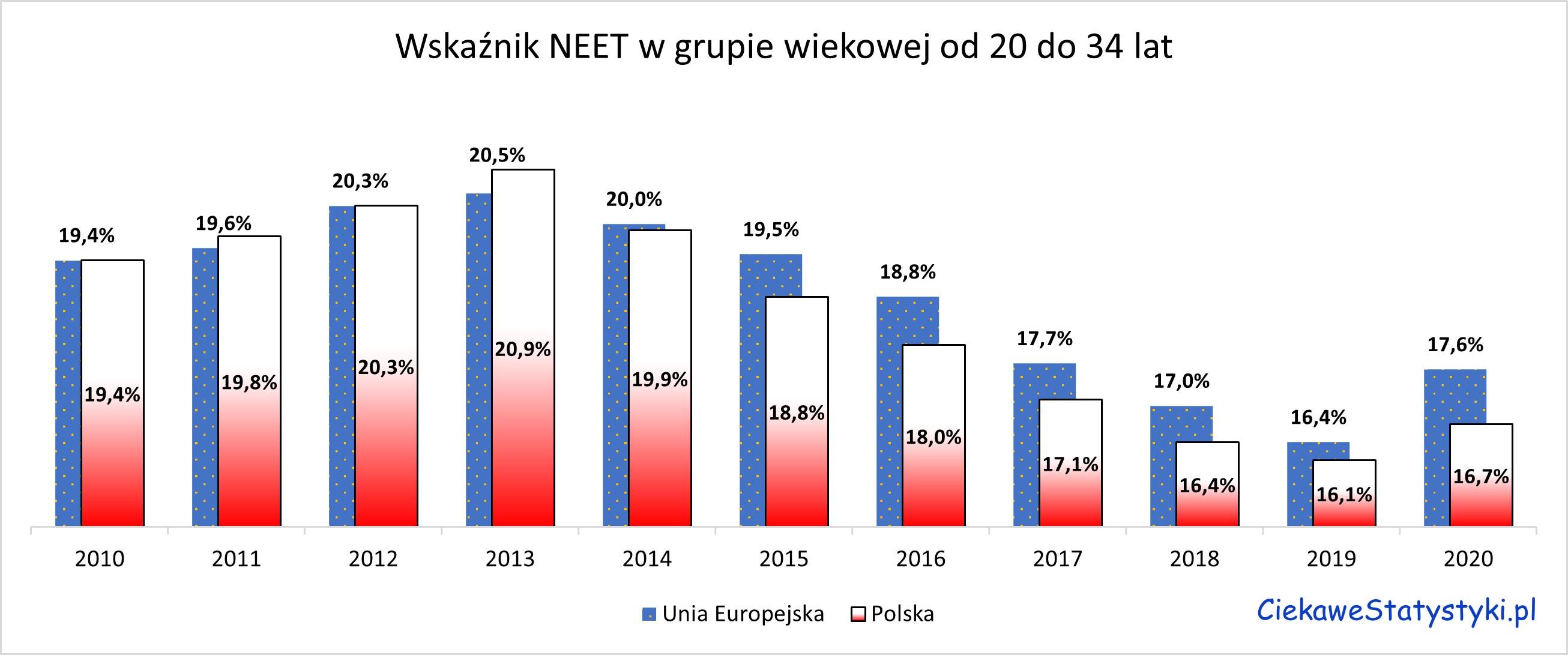 Wskaźnik NEET w Polsce i w Europie