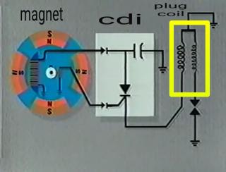 Cdi tci sistem api motor