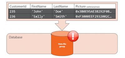 Oracle Database, SQL Database, Database Guides, Database Certifications