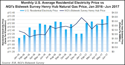A look into the market when compare gas and electric prices in US