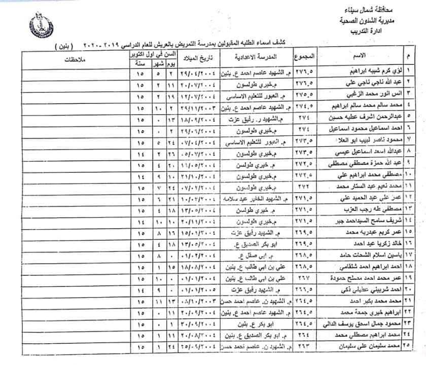 اسماء الطلبة والطالبات المقبولين بمدارس التمريض بشمال سيناء للعام الدراسي 2019 / 2020 13