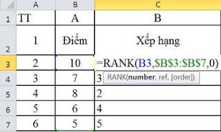 tinhoccoban.net - Hàm Rank trong Excel