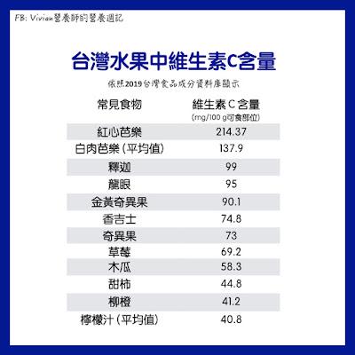 台灣水果中維生素C含量