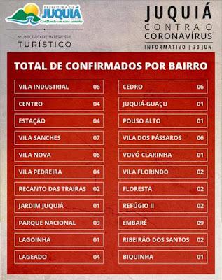 Primeira morte por Coronavirus - Covid-19 em Juquiá