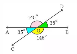 কোণ কাকে বলে (what is angle)-বিপ্রতীপ কোণ (vertically opposite angle)
