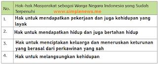 Hak-hak Masyarakat sebagai Warga Negara Indonesia yang Sudah Terpenuhi www.simplenews.me