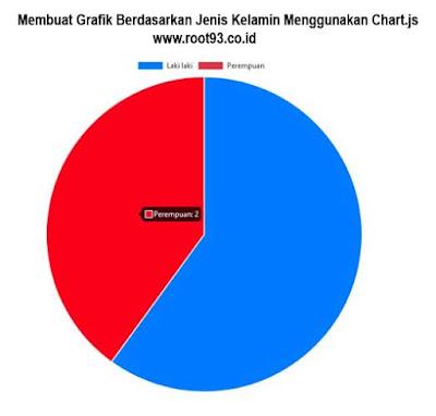 Membuat Grafik Berdasarkan Jenis Kelamin Menggunakan Chart.js - root93