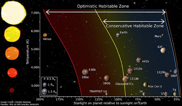 Zona habitável do sistema solar e de outras estrelas