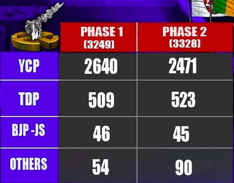 AP Panchayat Elections 2021