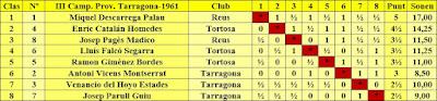 Clasificación del III Campeonato Provincial de Tarragona-1961