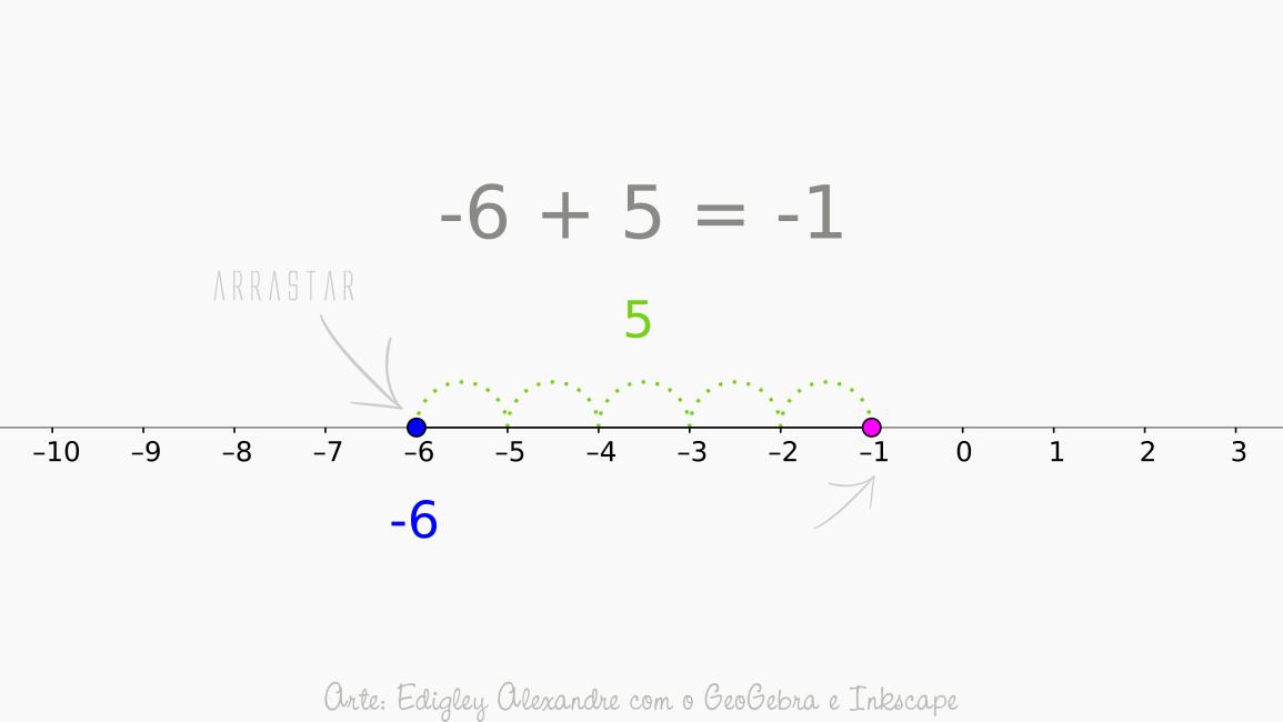 Adicione e subtraia números inteiros com essa reta numérica interativa criada com o GeoGebra