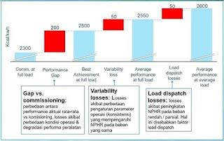 NPHR (Nett Plant Heat Rate)