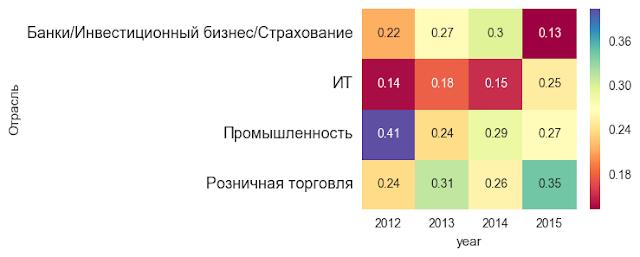 Индикатор рынка труда: динамика приема HR в разрезе отраслей