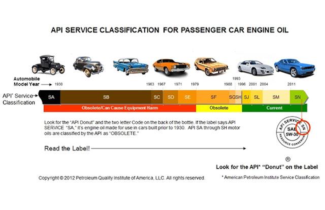 Ký hiệu (API) động cơ xăng