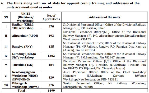 Northeast Frontier Railway NFR, RRC Recruitment 2020: 4499 Apprentice Posts