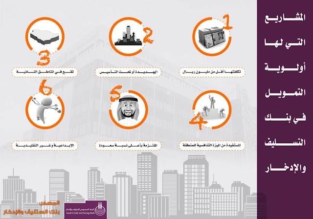 بنك التسليف والادخار-البنك السعودي للتسليف والادخار-بنك التنمية الاجتماعية