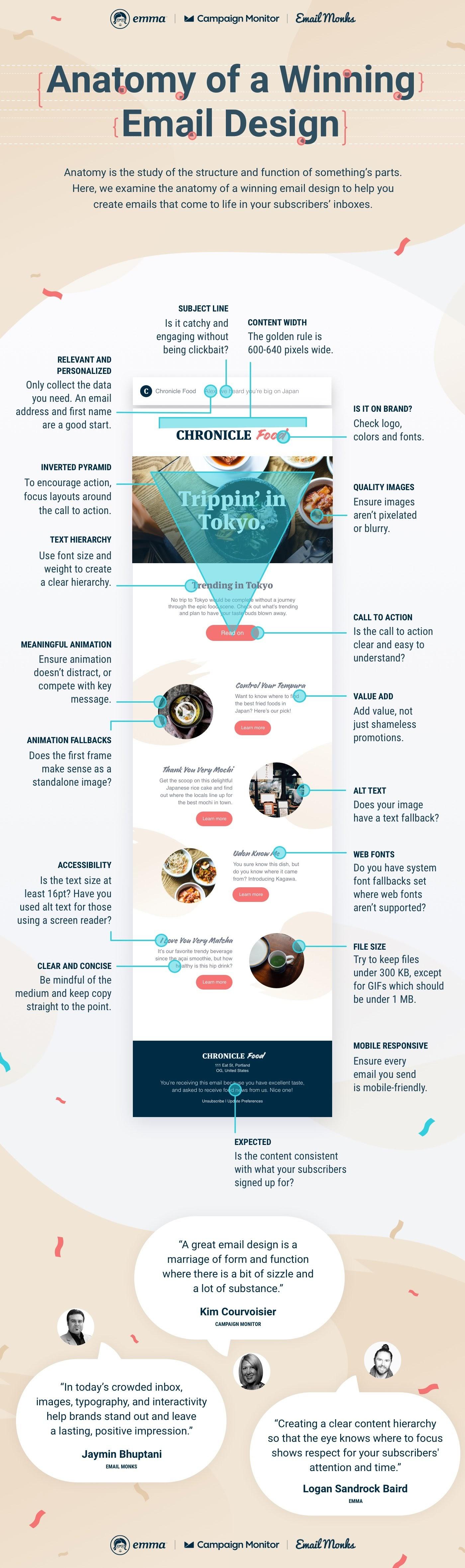 Anatomy of a Winning Email Design - #infographic