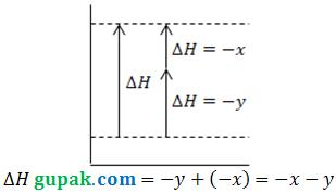 Soal pembahasan diagram panah perubahan entalpi gupak pembahasan soal diagram panah entalpi ccuart Images