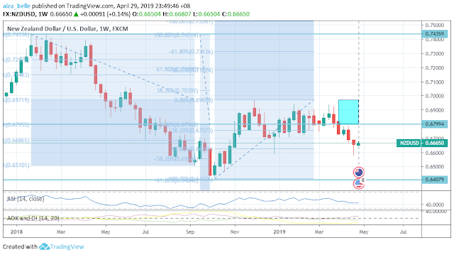NZDUSD April 2019 Seasonality Outcome