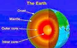 Susunan Lapisan Planet Bumi