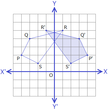 Example 5: Graph of object and image quadrilateral PQRS.