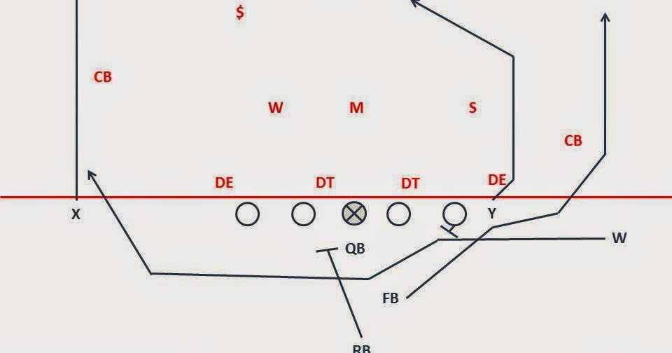 Breakdown Sports: Inside the Playbook: MSU Play Action