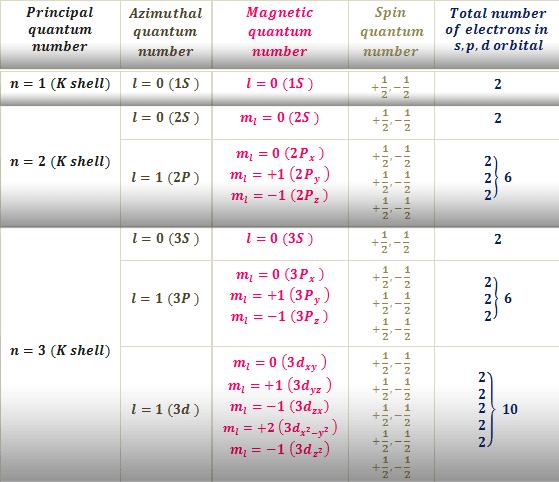 Quantum energy levels of an atom