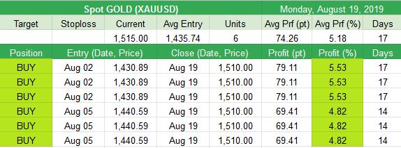 Closed  Spot GOLD (XAUUSD) +74.26pt (+5.18%)