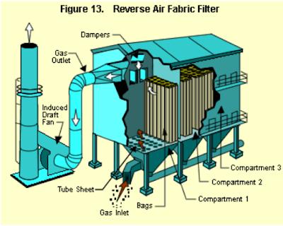 Reverse-Air-Type Fabric Filter