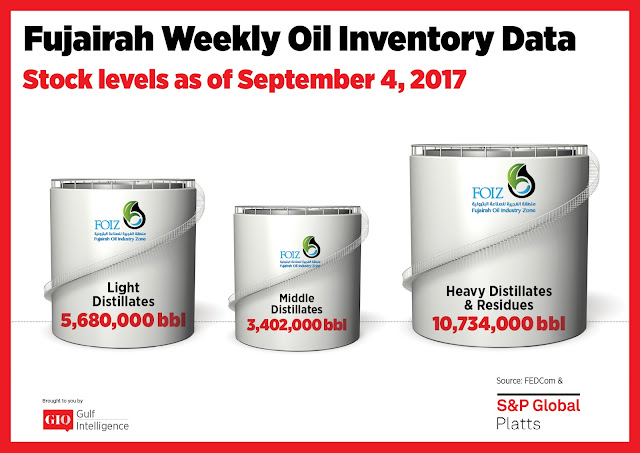 Chart Attribute: Fujairah Weekly Oil Inventory Data (as of Sep 4 2017) / Source: The Gulf Intelligence