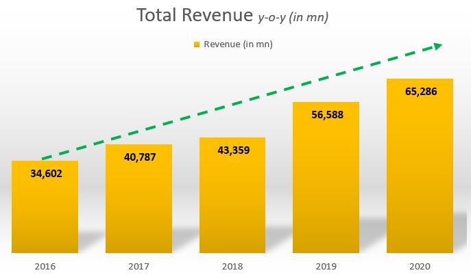 Biocon Ltd - Revenue Growth Trend