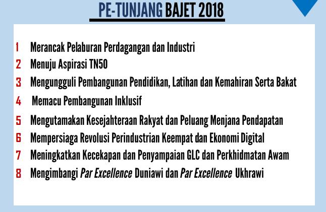 Intipati Bajet 2018