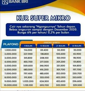 KUR Super Mikro BRI
