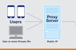 Pengertian Proxy Server, Jenis Proxy Server dan Manfaat Proxy Server