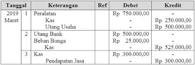 No 10 Asesmen Ekonomi SMA Latihan (UN) Program IPS (Bagian 3)