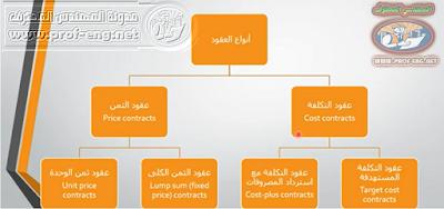 شرح العطاءات, العطاءات Tendering, كيفية التقدم إلى مناقصة, المناقصات, مناقصات المشاريع الإنشائية, شرح المناقصات, كيفية تقديم عطاء, أوراق العطاء, مرالح تنفيذ المشاريع الإنشائية, خطوات تنفيذ المشاريع, مراحل تنفيذ المشروع, خطوات مرحلة العطاء, steps of Tendering, المناقصات العامة والمحدودة, إعداد العطاء, الأوراق المطلوبة لتقديم العطاء, نموذج العطاء, تقديم عطاء, تقديم العطاء, أنواع عقود المقاولات