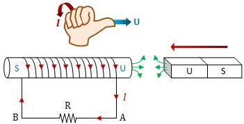 Penentuan arah arus induksi yang timbul karena magnet bergerak mendekati kumparan