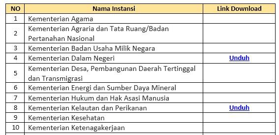 hasil tes skd cpns semua kementerian 2019