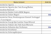 Hasil Tes SKD Seluruh Instansi Kementerian & Lembaga CPNS 2019