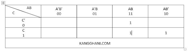 Menyederhanakan Fungsi Logika dengan Menggunakan Karnaugh Map