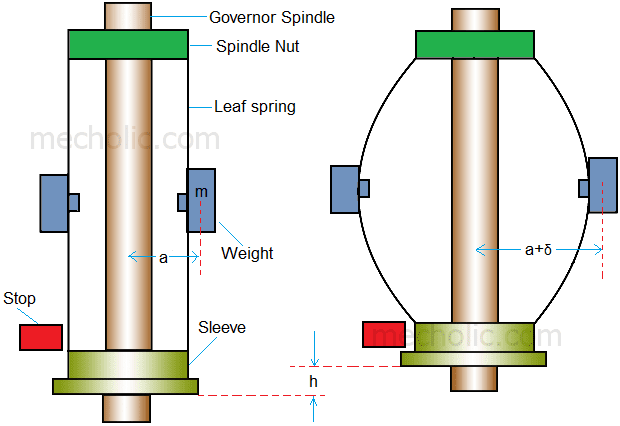 Pickering Governor diagram