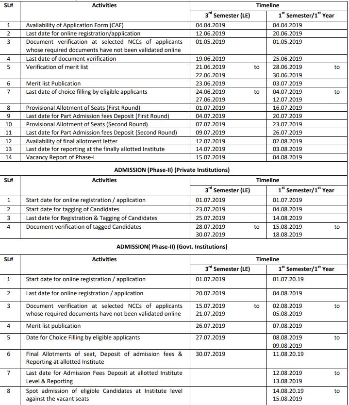Diploma Engineering College Odisha 2019 Admission Timeline Dates