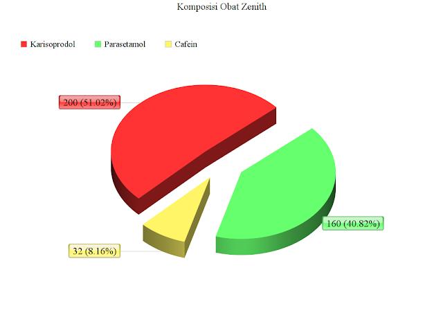 Tabel Diagrem Diagram Komposisi Zenith