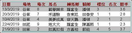 賽馬達人@馬場.香港: 賽馬達人之隔夜賠率的異常現象﹝一﹞