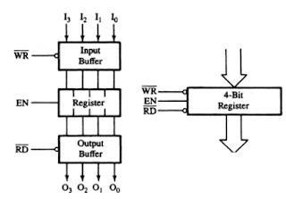 المسجلات في وحدة المعالجة المركزية - architecture
